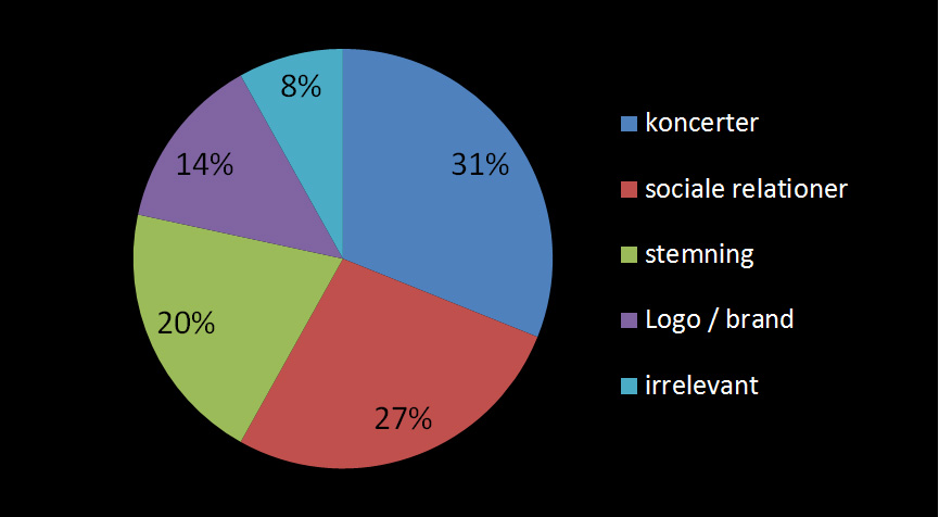 We categorized our material into 5 categories; social relations, brand & logo, concerts, and a fifth category with photos that used the same hashtag but which did not have anything to do with the festivals.
